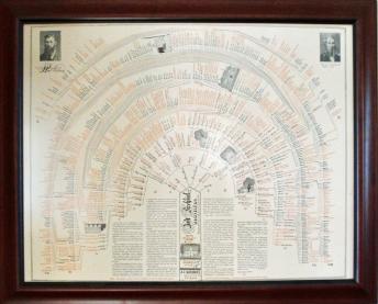 Krehbiel family tree