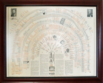 Krehbiel family tree